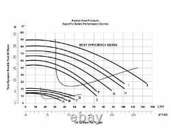 Pentair 340096 1.5 HP SuperFlo High Performance Single Speed Pool Pump 230 Volts